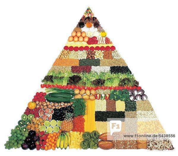 Eine bunte Ernährungspyramide auf weißem Grund.