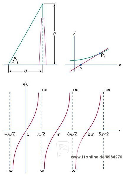 From top left: Height determination using tangent  tangent to curve at P1 = line aP1  tangent function fx for varied x values.