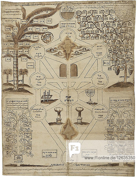 Arbor Cabalistica (Kabbalistic Tree)  ca 1625. Artist: Anonymous