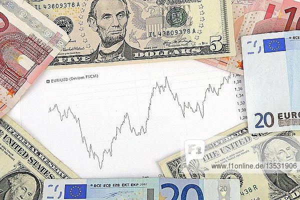 Euronoten  Dollarnoten  Umrechnungskurs  Kursverlauf